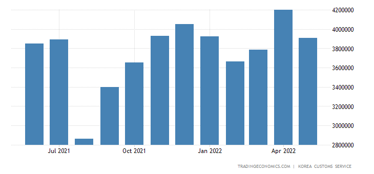 South Korea Exports of Passenger Car