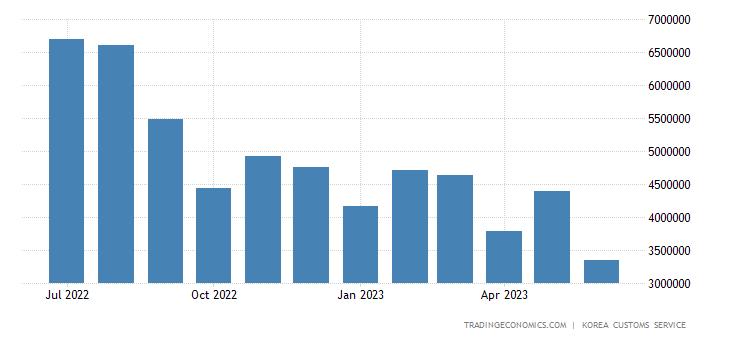 South Korea Exports of Petroleum & Derivatives
