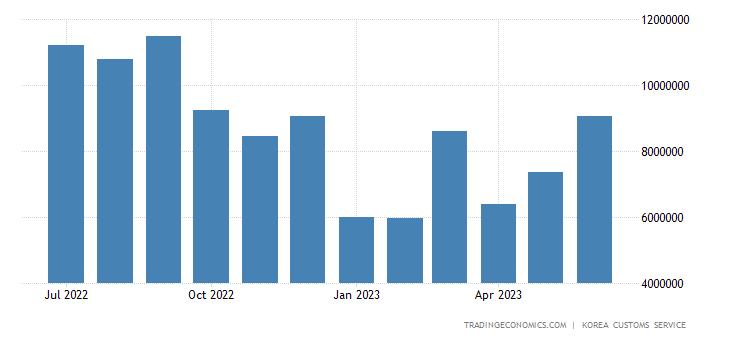 South Korea Exports of Semi Conductor