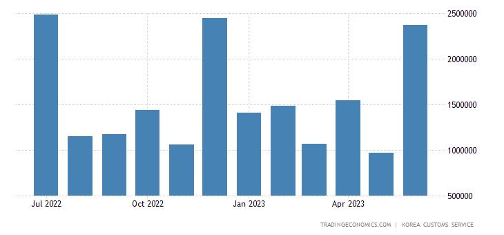 South Korea Exports of Ship & Boat