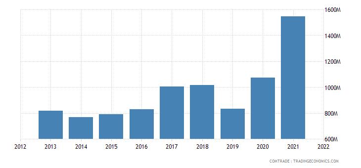 south korea exports pakistan