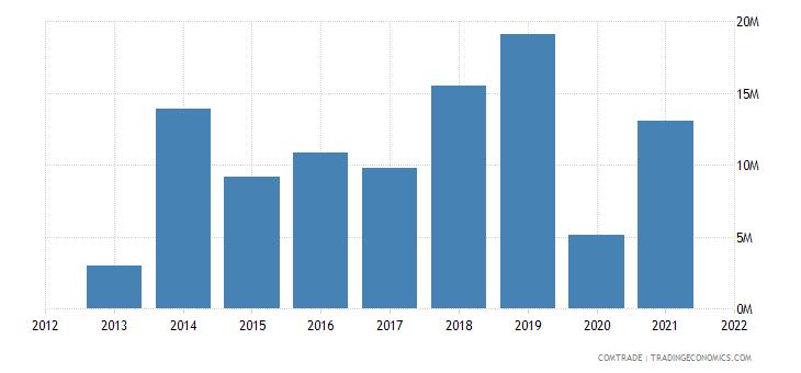 south korea exports palau
