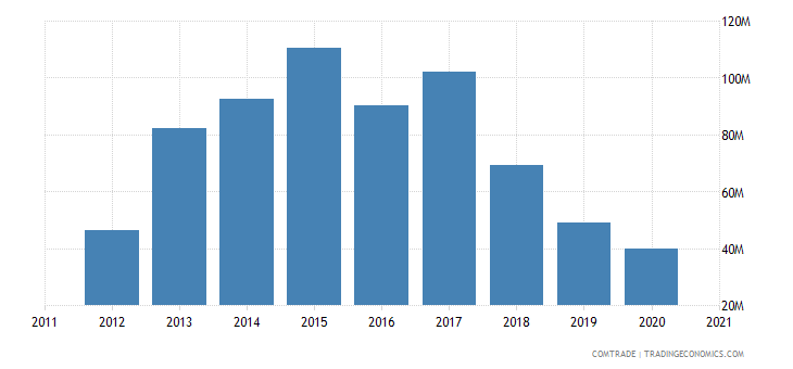 south korea exports palestine