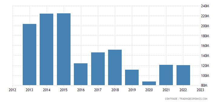 south korea exports paraguay