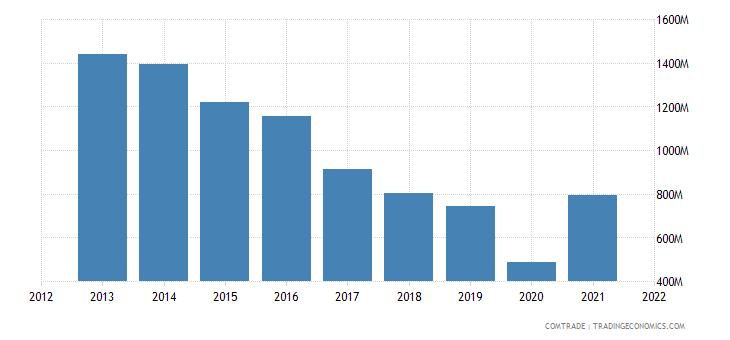 south korea exports peru