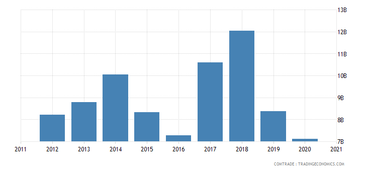 south korea exports philippines