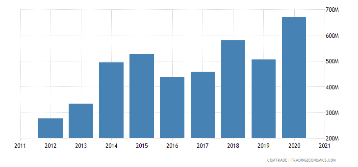 south korea exports portugal