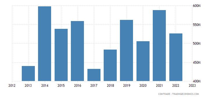 south korea exports romania