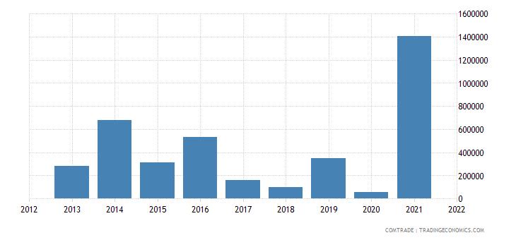 south korea exports rwanda articles iron steel