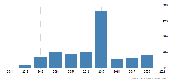 south korea exports rwanda