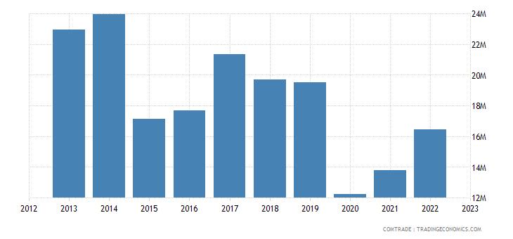 south korea exports seychelles