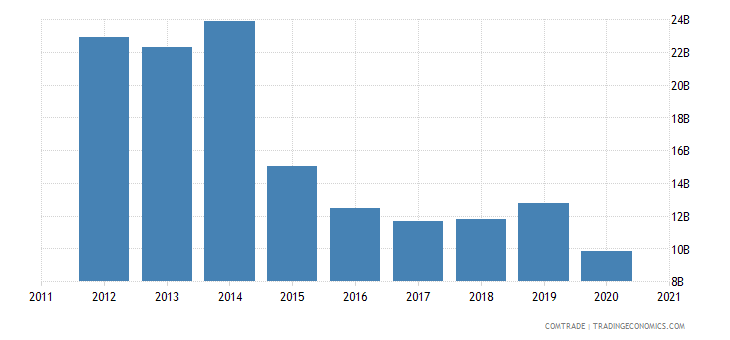 south korea exports singapore
