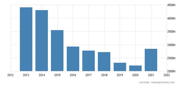south korea exports slovakia