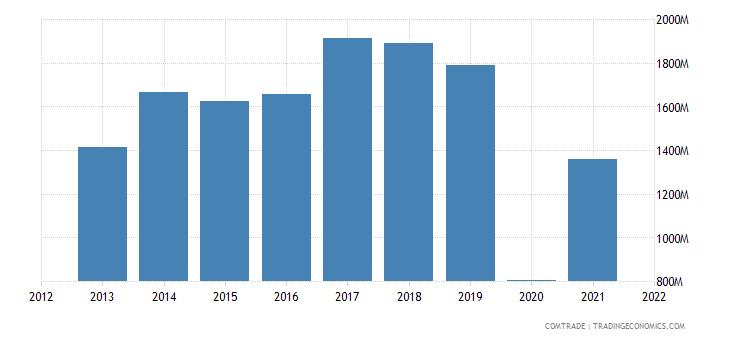 south korea exports slovenia
