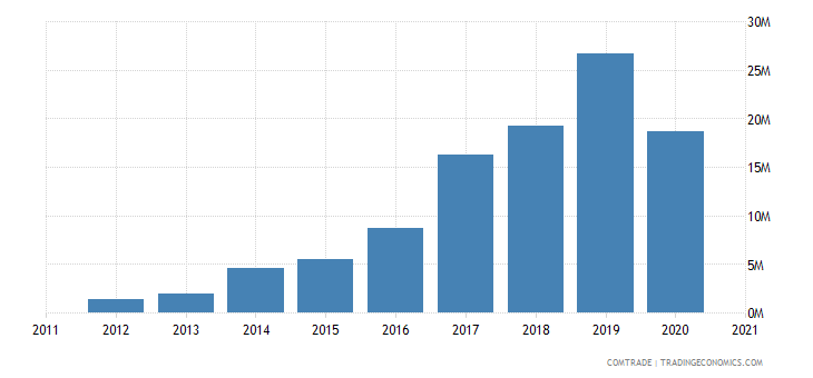 south korea exports somalia