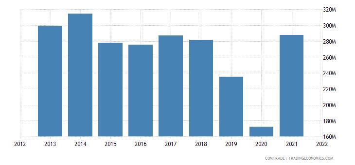 south korea exports sri lanka