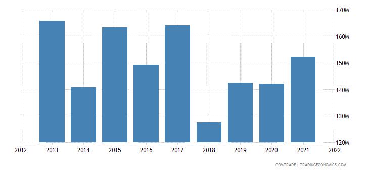 south korea exports sudan