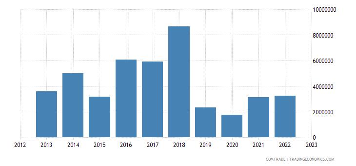 south korea exports swaziland