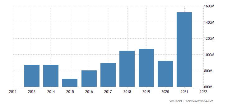 south korea exports sweden