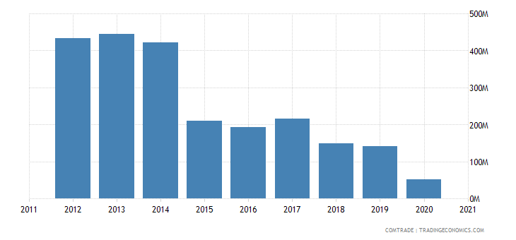 south korea exports syria