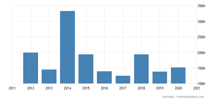 south korea exports tanzania