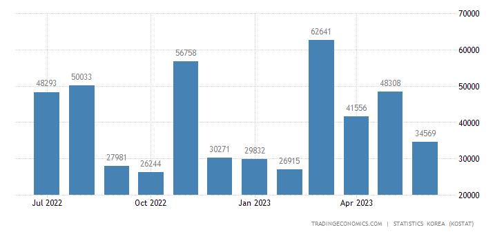 South Korea Exports to Argentina