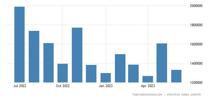 South Korea Exports to Australia
