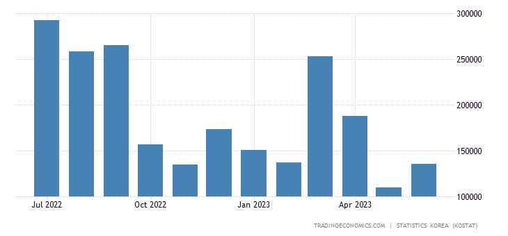 South Korea Exports to Bangladesh