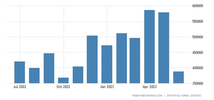 South Korea Exports to Belgium