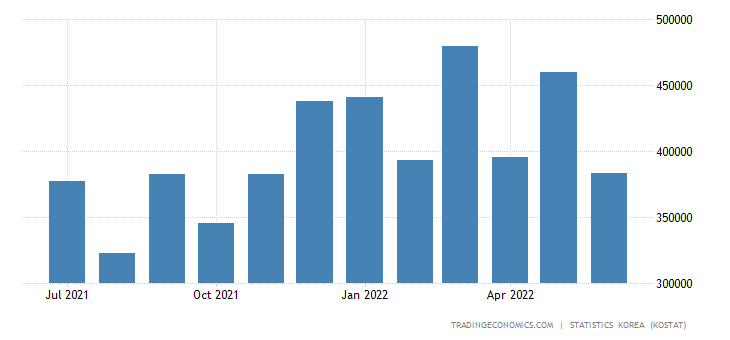 South Korea Exports to Brazil