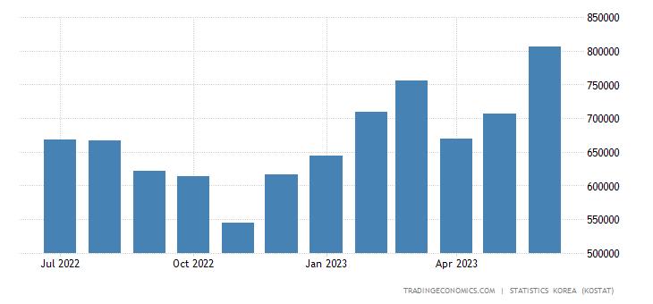 South Korea Exports to Canada