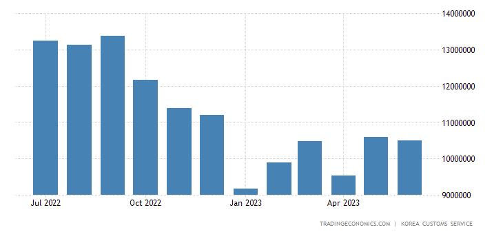 South Korea Exports to China