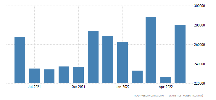South Korea Exports to Czech Republic