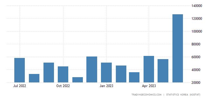 South Korea Exports to Denmark