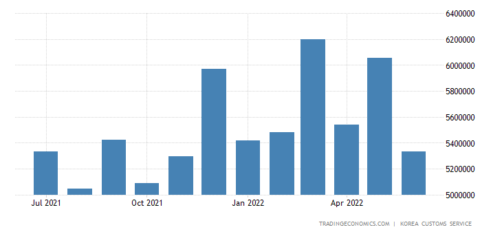 South Korea Exports to European Union