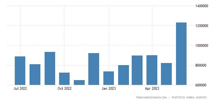 South Korea Exports to Germany