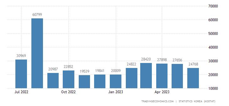 South Korea Exports to Guatemala