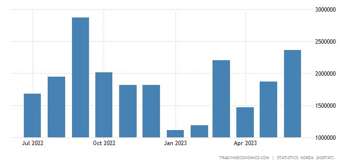 South Korea Exports to Hong Kong