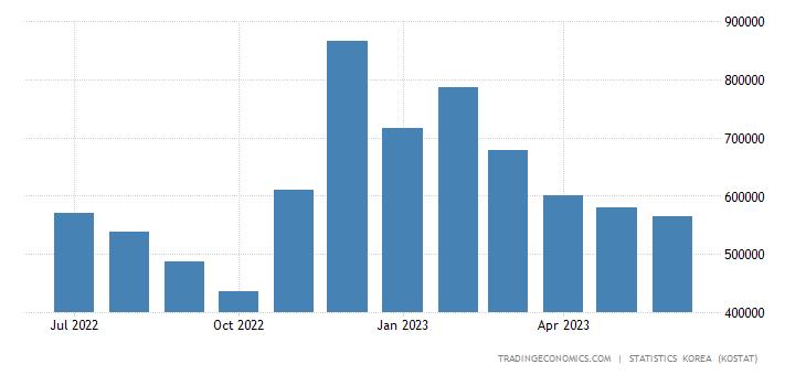 South Korea Exports to Hungary