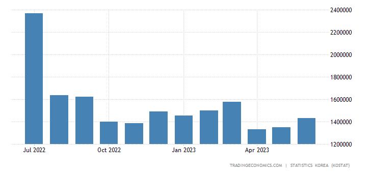 South Korea Exports to India