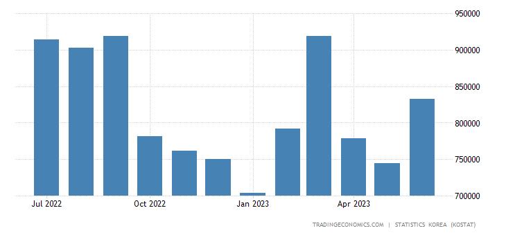 South Korea Exports to Indonesia