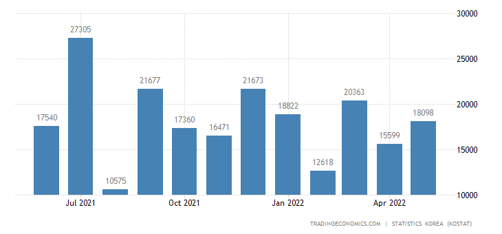 South Korea Exports to Iran