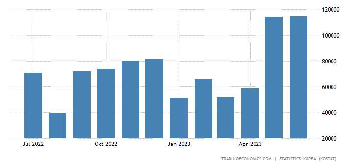 South Korea Exports to Ireland