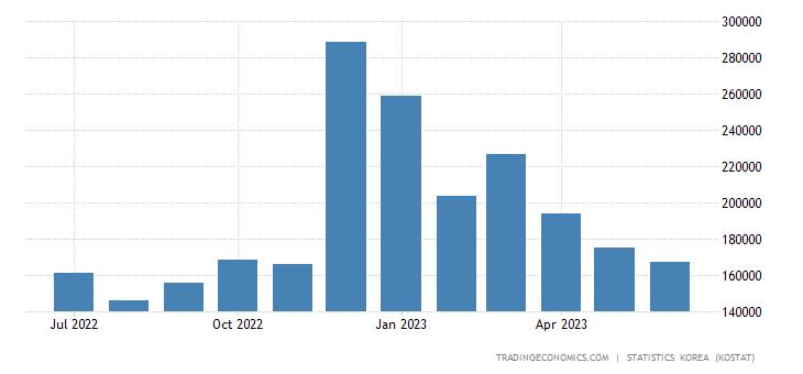 South Korea Exports to Israel