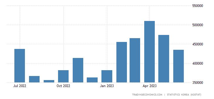 South Korea Exports to Italy