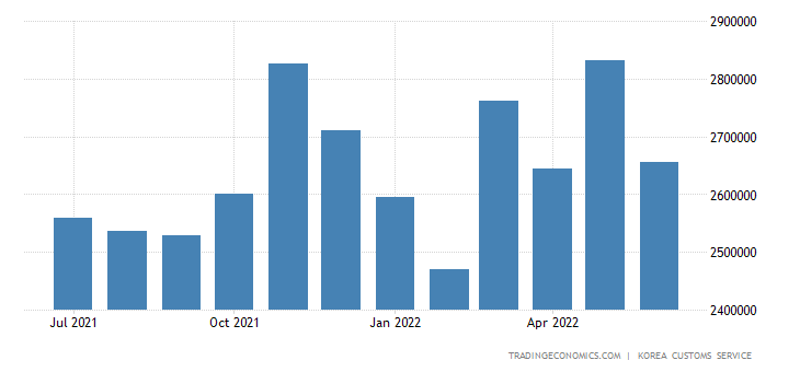 South Korea Exports to Japan