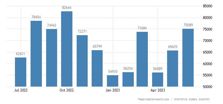South Korea Exports to Jordan