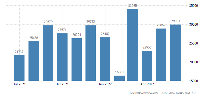 South Korea Exports to Kuwait