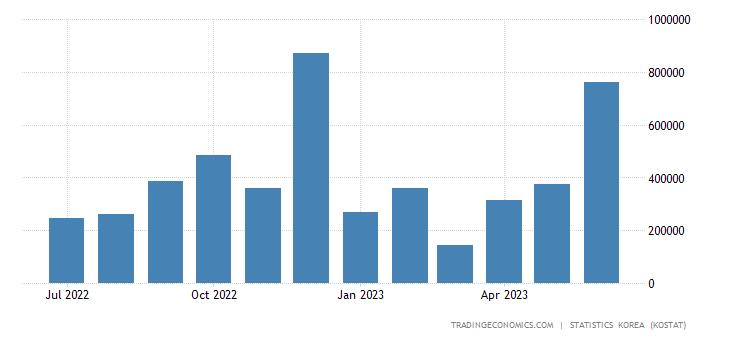 South Korea Exports to Liberia