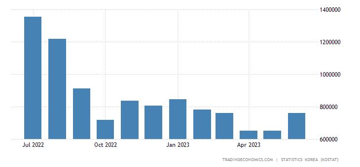 South Korea Exports to Malaysia